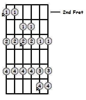 G Flat Major Scale 2nd Position Frets