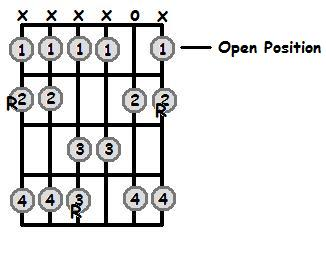 G Flat Major Scale Open Position Frets