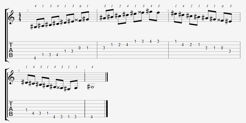 G Sharp Major Scale Positions On The Guitar Fretboard Online