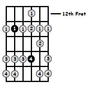 A Sharp Dorian Mode 12th Position Frets