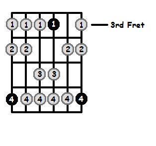 A Sharp Dorian Mode 3rd Position Frets