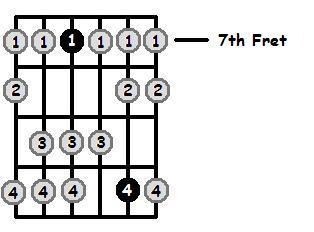 A Dorian Mode 7th Position Frets