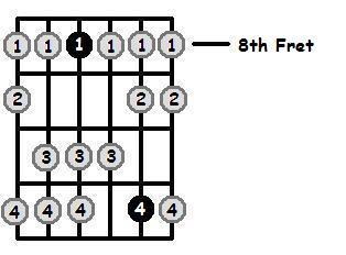 A Sharp Dorian Mode 8th Position Frets