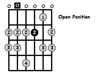A Dorian Mode Open Position Frets