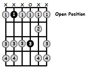 A Sharp Dorian Mode Open Position Frets