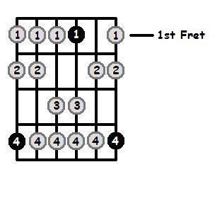Ab Dorian Mode 1st Position Frets