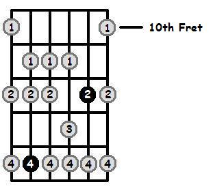 B Dorian Mode 10th Position Frets