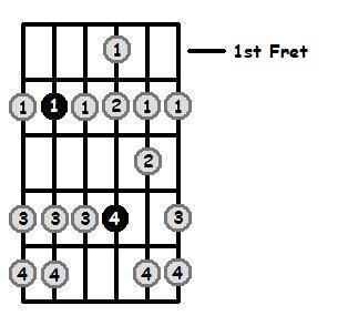 B Dorian Mode 1st Position Frets