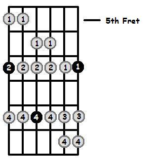 B Dorian Mode 5th Position Frets