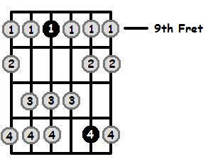 B Dorian Mode 9th Position Frets