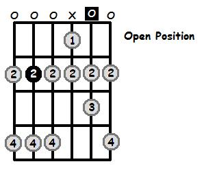 B Dorian Mode Open Position Frets