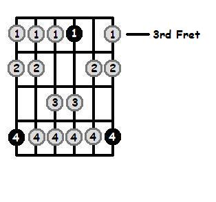 Bb Dorian Mode 3rd Position Frets
