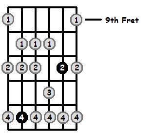 Bb Dorian Mode 9th Position Frets