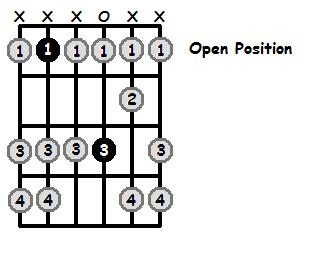 Bb Dorian Mode Open Position Frets