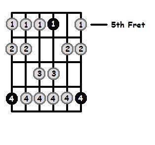 C Dorian Mode 5th Position Frets