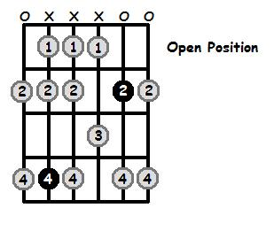 C Sharp Dorian Mode Open Position Frets