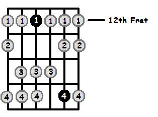 D Dorian Mode 12th Position Frets