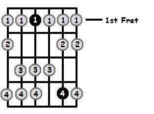 D Sharp Dorian Mode 1st Position Frets