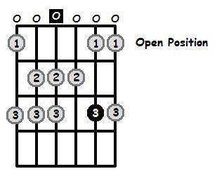 D Dorian Mode Open Position Frets