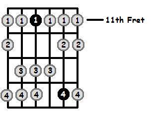 D Flat Dorian Mode 11th Position Frets