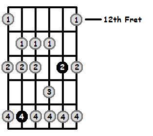 D Flat Dorian Mode 12th Position Frets