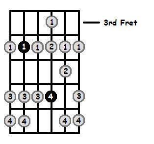 D Flat Dorian Mode 3rd Position Frets