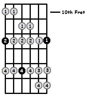 E Dorian Mode 10th Position Frets