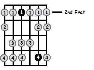 E Dorian Mode 2nd Position Frets