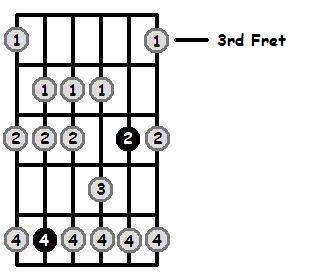 E Dorian Mode 3rd Position Frets