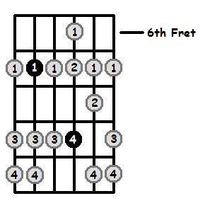 E Dorian Mode 6th Position Frets
