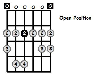 E Dorian Mode Open Position Frets