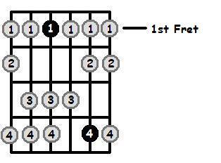 E Flat Dorian Mode 1st Position Frets
