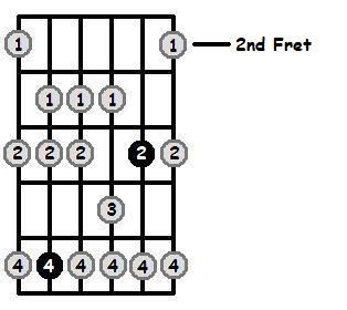 E Flat Dorian Mode 2nd Position Frets