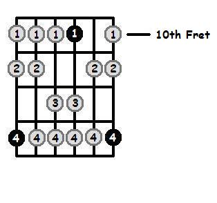 D Dorian Mode 10th Position Frets