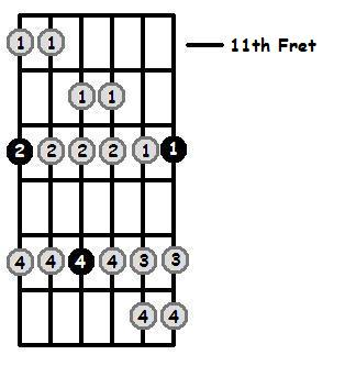 D Dorian Mode 11th Position Frets