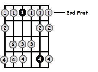 D Dorian Mode 3rd Position Frets