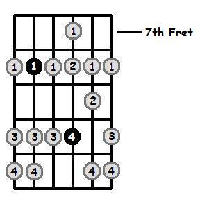 D Dorian Mode 7th Position Frets