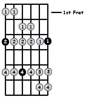 G Dorian Mode 1st Position Frets