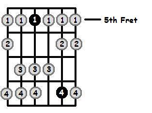 G Dorian Mode 5th Position Frets