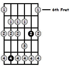 G Dorian Mode 6th Position Frets