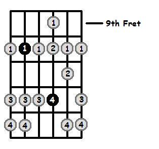 G Dorian Mode 9th Position Frets