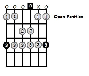 G Dorian Mode Open Position Frets