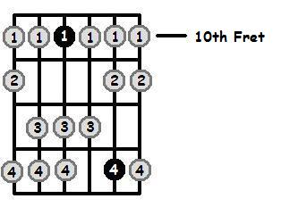 B Sharp Dorian Mode 10th Position Frets