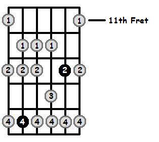 B Sharp Dorian Mode 11th Position Frets