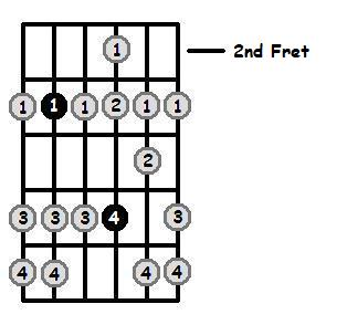 B Sharp Dorian Mode 2nd Position Frets