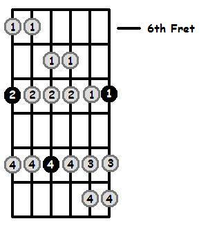 B Sharp Dorian Mode 6th Position Frets