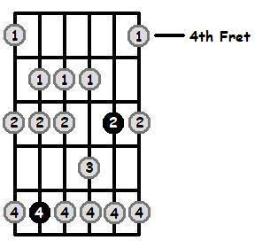 E Sharp Dorian Mode 4th Position Frets