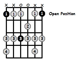E Sharp Dorian Mode Open Position Frets