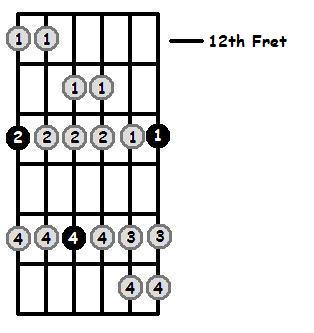 F Sharp Dorian Mode 12th Position Frets