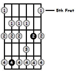F Sharp Dorian Mode 5th Position Frets
